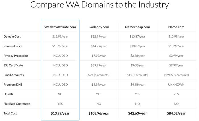 Wealthy Affiliate Review Compare Domains