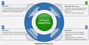 Learn What Is Affiliate Marketing