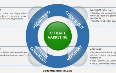 Learn What Is Affiliate Marketing and How Does It Work